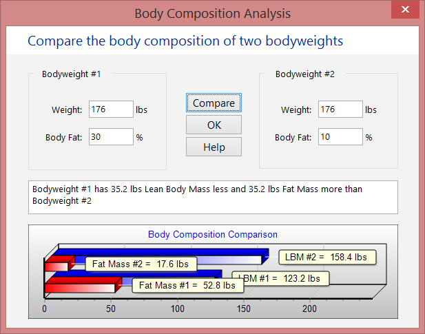 Compare the body composition of John at 30% and at 10% body fat.